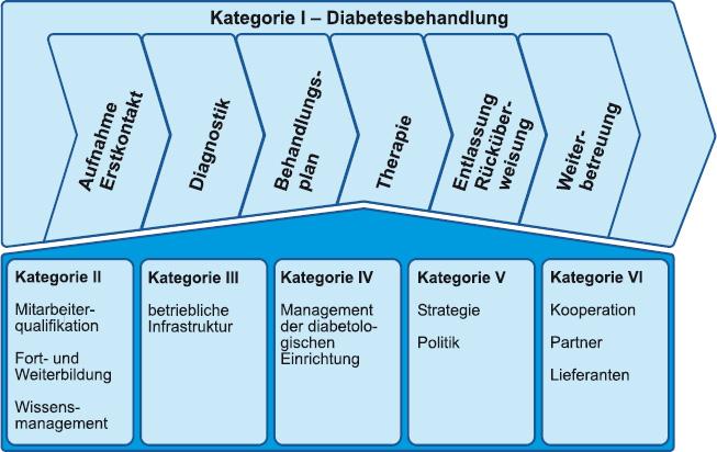 Kategorien
